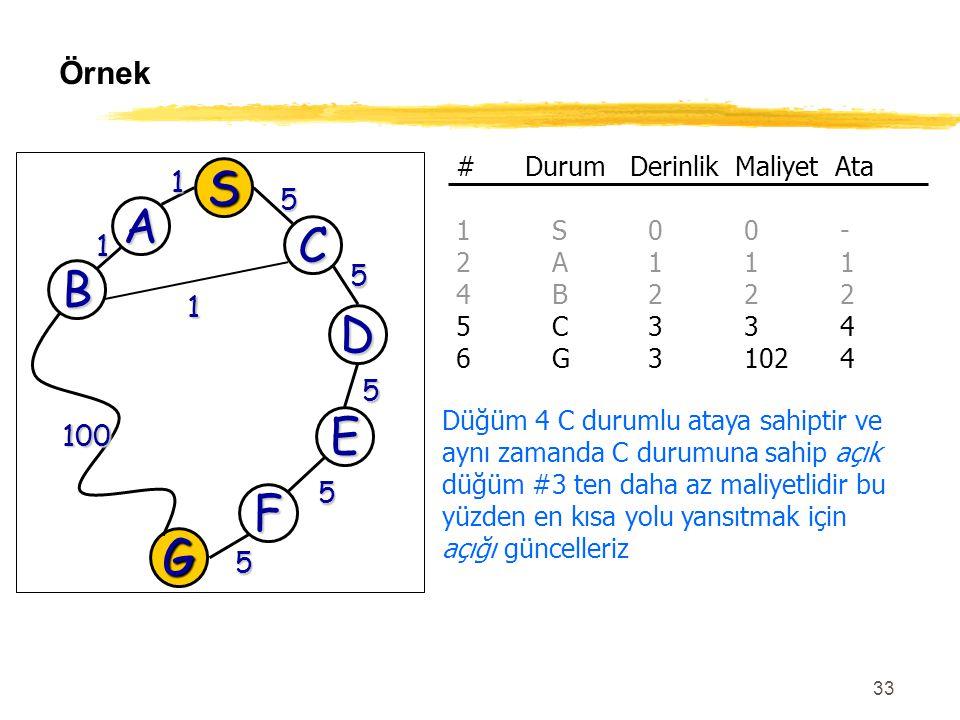 33 Örnek G 100 5 D 5 E 5 F 5 S A C 1 5 B 1 1 # Durum Derinlik Maliyet Ata 1S00- 2A111 4B222 5C334 6G31024 Düğüm 4 C durumlu ataya sahiptir ve aynı zam