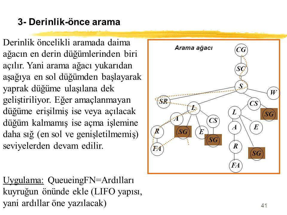 41 3- Derinlik-önce arama Derinlik öncelikli aramada daima ağacın en derin düğümlerinden biri açılır. Yani arama ağacı yukarıdan aşağıya en sol düğümd