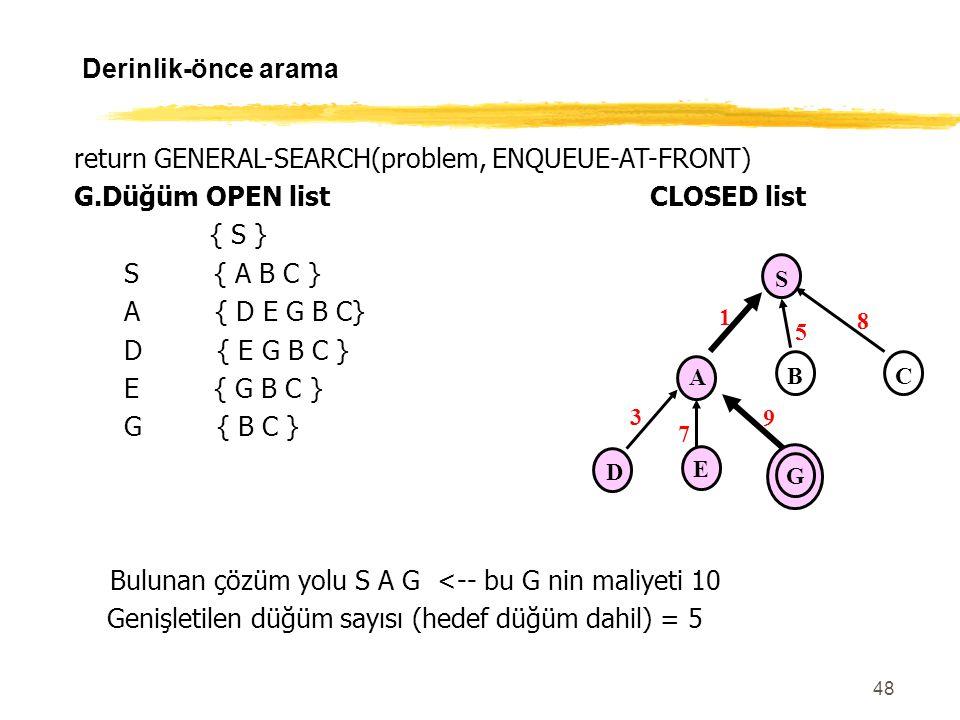 48 Derinlik-önce arama return GENERAL-SEARCH(problem, ENQUEUE-AT-FRONT) G.Düğüm OPEN listCLOSED list { S } S { A B C } A { D E G B C} D { E G B C } E