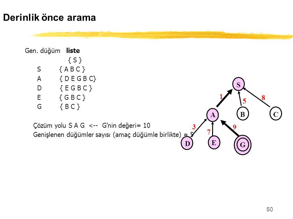 50 Gen. düğüm liste { S } S { A B C } A { D E G B C} D { E G B C } E { G B C } G { B C } Çözüm yolu S A G <-- G'nin değeri= 10 Genişlenen düğümler say