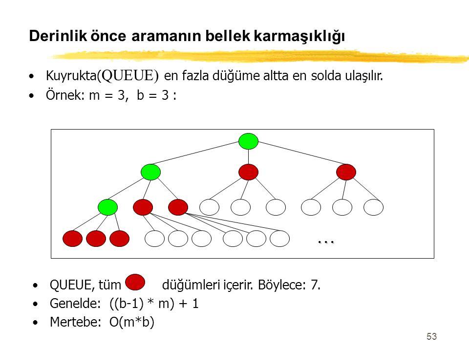 53 Derinlik önce aramanın bellek karmaşıklığı Kuyrukta( QUEUE) en fazla düğüme altta en solda ulaşılır. Örnek: m = 3, b = 3 :... QUEUE, tüm düğümleri