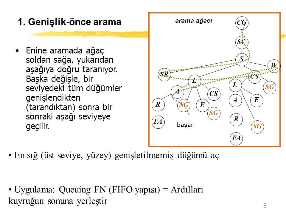 6 1. Genişlik-önce arama En sığ (üst seviye, yüzey) genişletilmemiş düğümü aç Uygulama: Queuing FN (FIFO yapısı) = Ardılları kuyruğun sonuna yerleştir