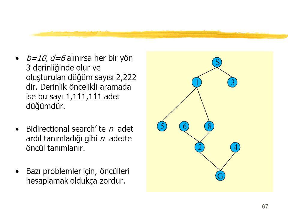 67 b=10, d=6 alınırsa her bir yön 3 derinliğinde olur ve oluşturulan düğüm sayısı 2,222 dir. Derinlik öncelikli aramada ise bu sayı 1,111,111 adet düğ