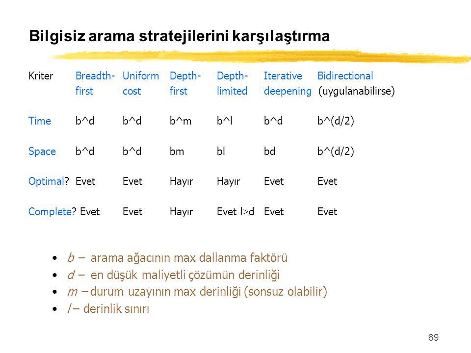 69 Bilgisiz arama stratejilerini karşılaştırma KriterBreadth-UniformDepth-Depth-Iterative Bidirectional firstcostfirstlimiteddeepening (uygulanabilirs
