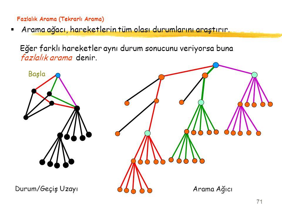 71 Fazlalık Arama (Tekrarlı Arama) Başla  Arama ağacı, hareketlerin tüm olası durumlarını araştırır. Eğer farklı hareketler aynı durum sonucunu veriy