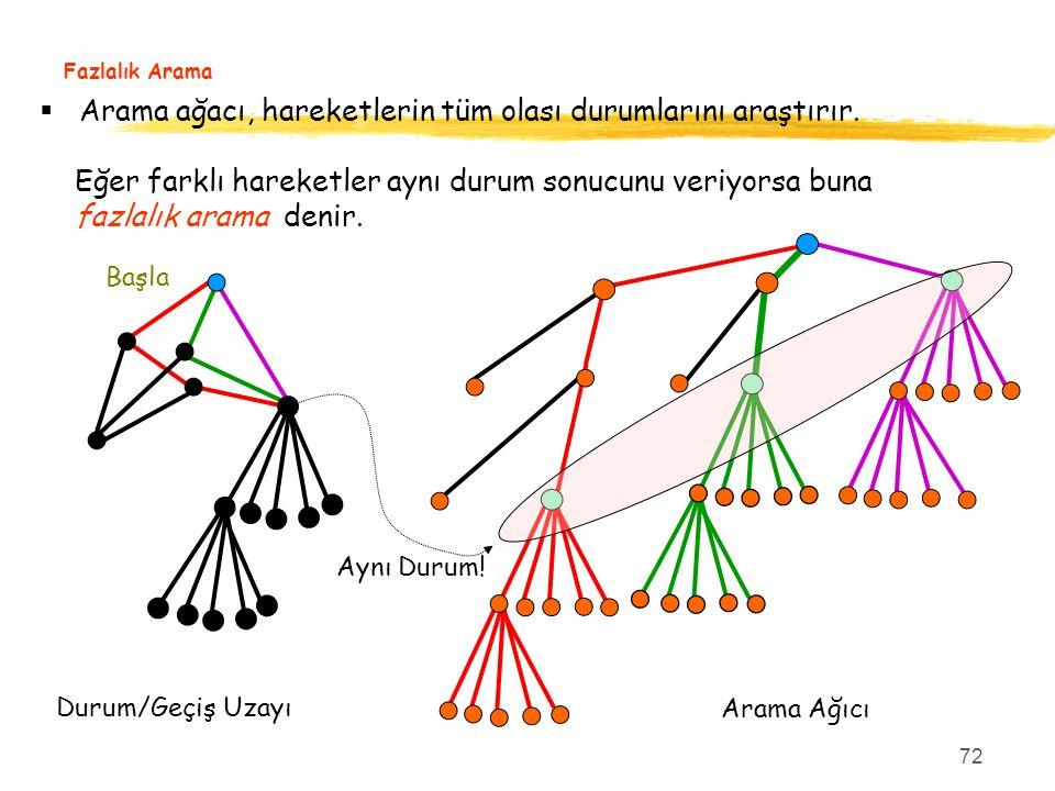72 Fazlalık Arama Başla  Arama ağacı, hareketlerin tüm olası durumlarını araştırır. Eğer farklı hareketler aynı durum sonucunu veriyorsa buna fazlalı
