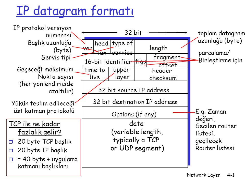 Network Layer4-1 IP datagram formatı ver length 32 bit data (variable length, typically a TCP or UDP segment) 16-bit identifier header checksum time t