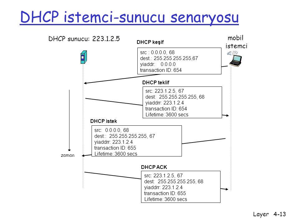 Network Layer4-13 DHCP istemci-sunucu senaryosu DHCP sunucu: 223.1.2.5 mobil istemci zaman DHCP keşif src : 0.0.0.0, 68 dest.: 255.255.255.255,67 yiad
