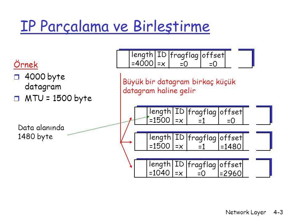 Network Layer4-3 IP Parçalama ve Birleştirme ID =x offset =0 fragflag =0 length =4000 ID =x offset =0 fragflag =1 length =1500 ID =x offset =1480 frag
