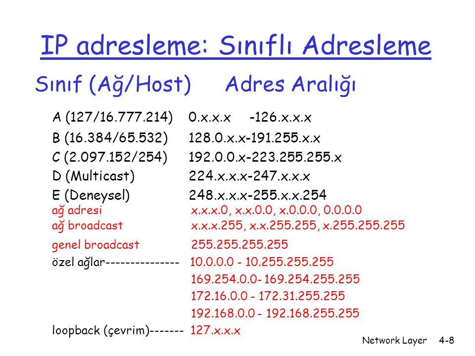 Network Layer4-8 IP adresleme: Sınıflı Adresleme Sınıf (Ağ/Host)Adres Aralığı A (127/16.777.214) 0.x.x.x -126.x.x.x B (16.384/65.532) 128.0.x.x-191.25