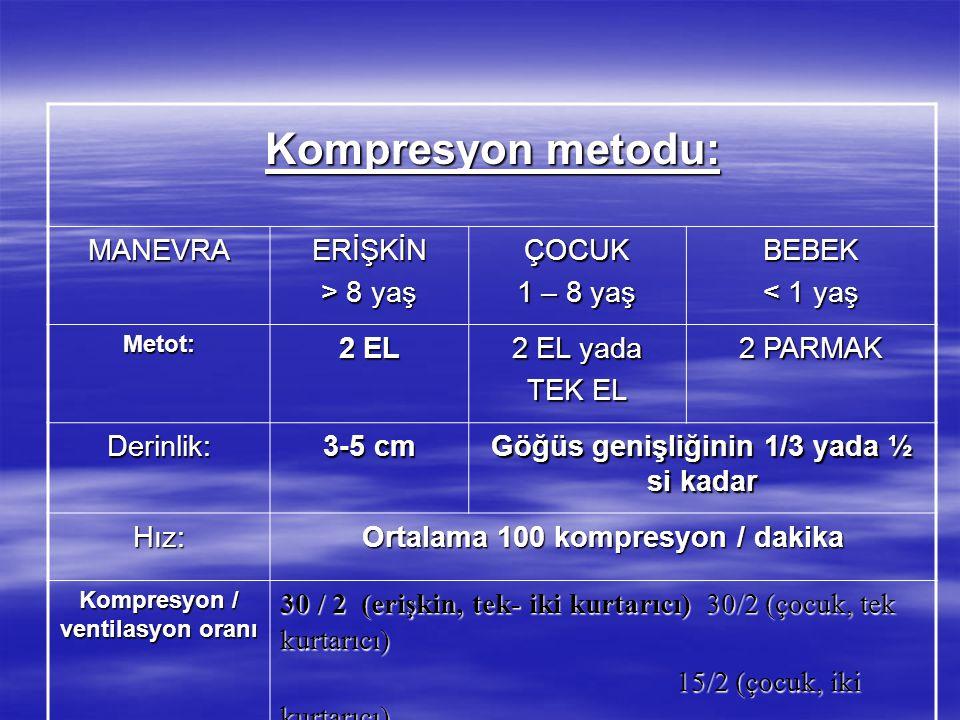 Kompresyon metodu: MANEVRAERİŞKİN > 8 yaş ÇOCUK 1 – 8 yaş BEBEK < 1 yaş Metot: 2 EL 2 EL yada TEK EL 2 PARMAK Derinlik: 3-5 cm Göğüs genişliğinin 1/3