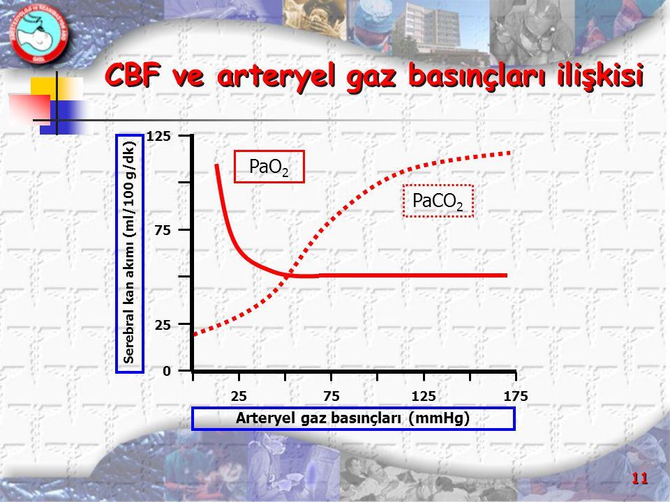 11 CBF ve arteryel gaz basınçları ilişkisi PaO 2 PaCO 2 0 75 2575125175 Arteryel gaz basınçları (mmHg) Serebral kan akımı (ml/100 g/dk) 25 125