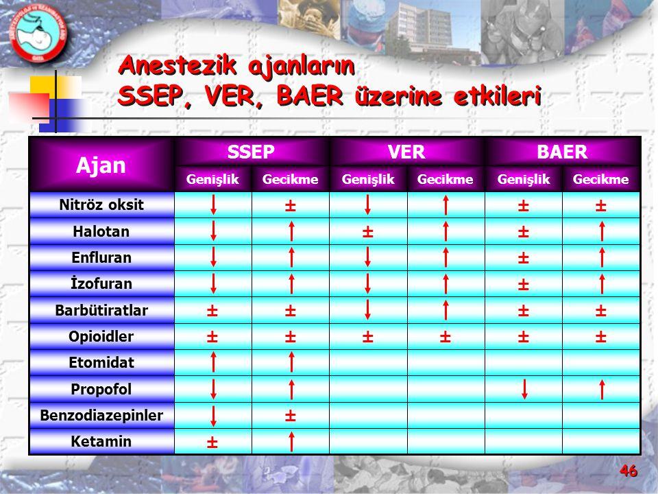 46 Anestezik ajanların SSEP, VER, BAER üzerine etkileri ± Ketamin ± Benzodiazepinler Propofol Etomidat ±±±±±± Opioidler ±±±± Barbütiratlar ± İzofuran