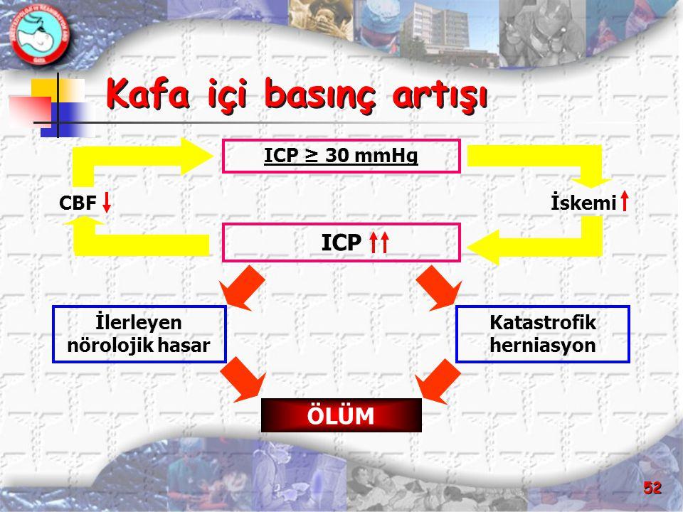 52 Kafa içi basınç artışı ICP ÖLÜM ICP ≥ 30 mmHg Katastrofik herniasyon İlerleyen nörolojik hasar İskemiCBF