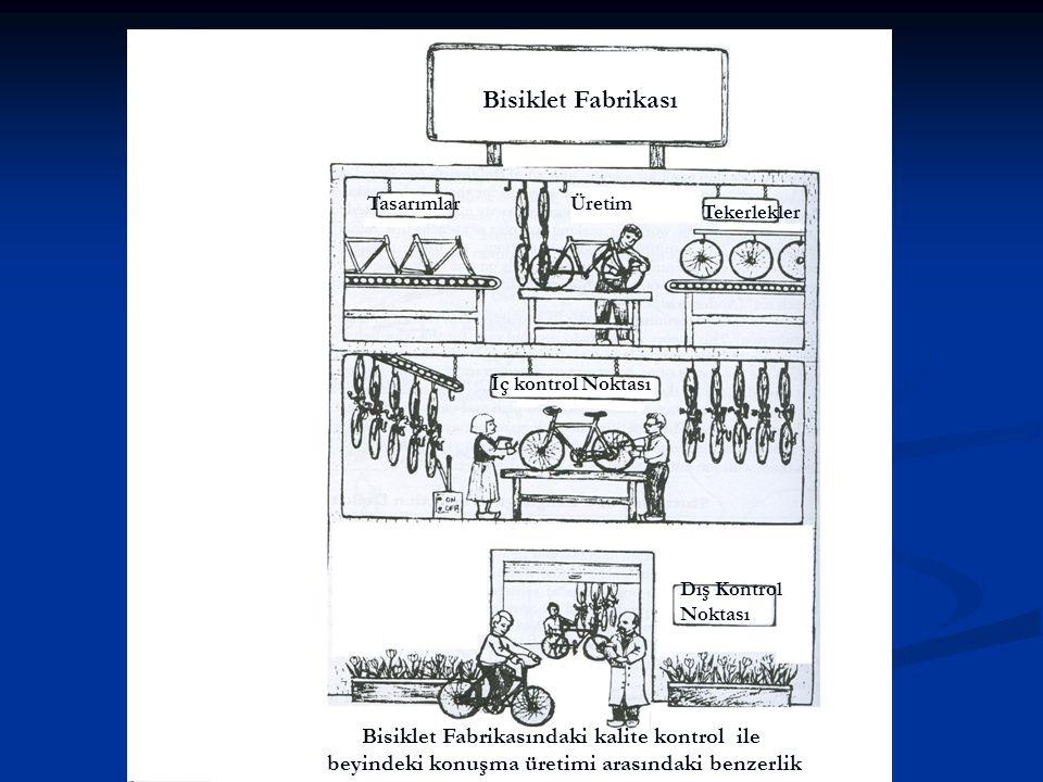 Bisiklet Fabrikası Tasarımlar Tekerlekler Üretim İç kontrol Noktası Dış Kontrol Noktası Bisiklet Fabrikasındaki kalite kontrol ile beyindeki konuşma ü
