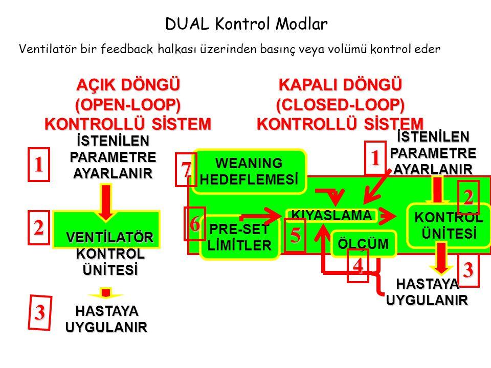 DUAL Kontrol Modlar Ventilatör bir feedback halkası üzerinden basınç veya volümü kontrol eder İSTENİLEN PARAMETRE AYARLANIR 3 VENTİLATÖRKONTROLÜNİTESİ