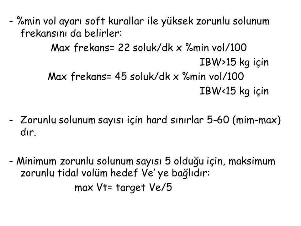 - %min vol ayarı soft kurallar ile yüksek zorunlu solunum frekansını da belirler: Max frekans= 22 soluk/dk x %min vol/100 IBW>15 kg için Max frekans=