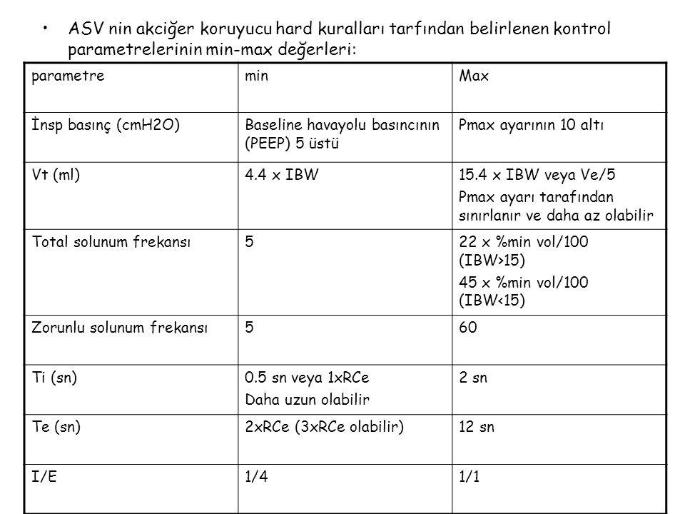 ASV nin akciğer koruyucu hard kuralları tarfından belirlenen kontrol parametrelerinin min-max değerleri: parametreminMax İnsp basınç (cmH2O)Baseline h