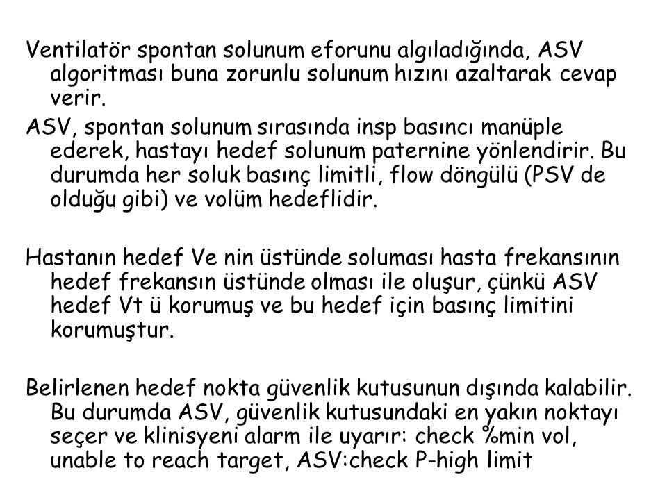 Ventilatör spontan solunum eforunu algıladığında, ASV algoritması buna zorunlu solunum hızını azaltarak cevap verir. ASV, spontan solunum sırasında in