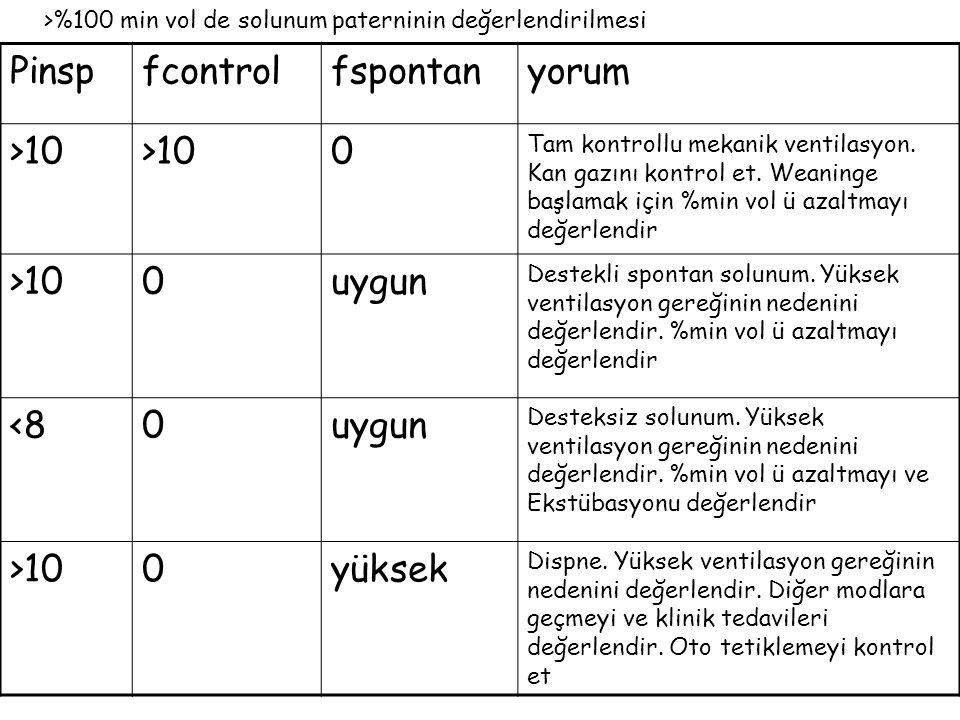 Pinspfcontrolfspontanyorum >10 0 Tam kontrollu mekanik ventilasyon. Kan gazını kontrol et. Weaninge başlamak için %min vol ü azaltmayı değerlendir >10
