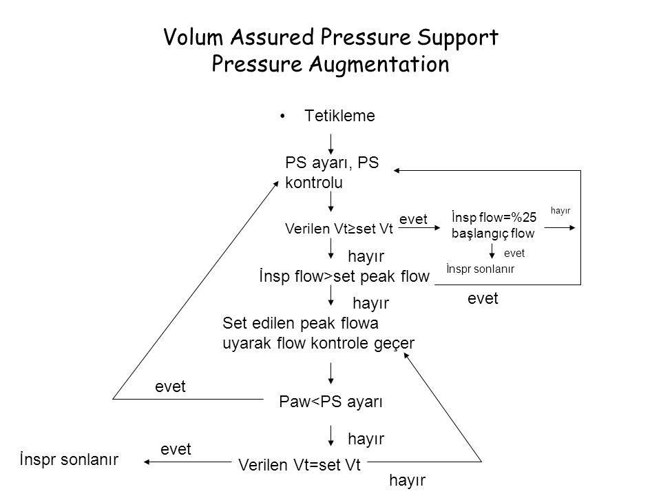 Volum Assured Pressure Support Pressure Augmentation Tetikleme PS ayarı, PS kontrolu Verilen Vt≥set Vt İnsp flow>set peak flow Set edilen peak flowa u