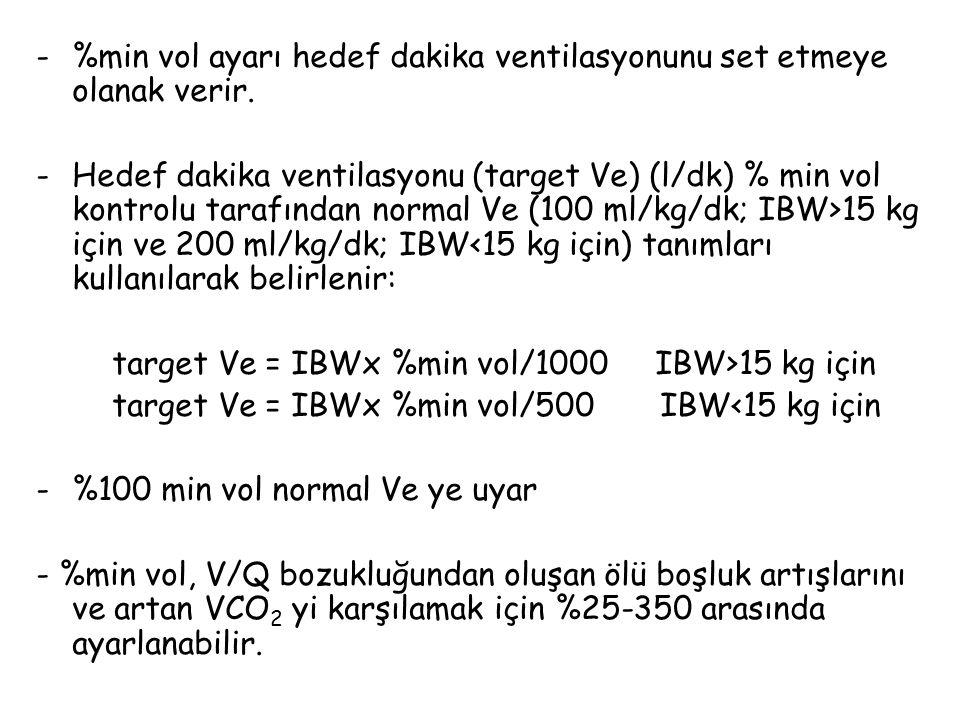 C: yüksek frekans limiti: Belirleyen parametreler: %min vol ve IBW fmax= hedef Ve/min Vt 70 kg hasta için fmax= 7000/308=22 (%min vol %100 iken) %min vol %350 ye ayarlanır ise fmax=24500/308=77 ye çıkar.