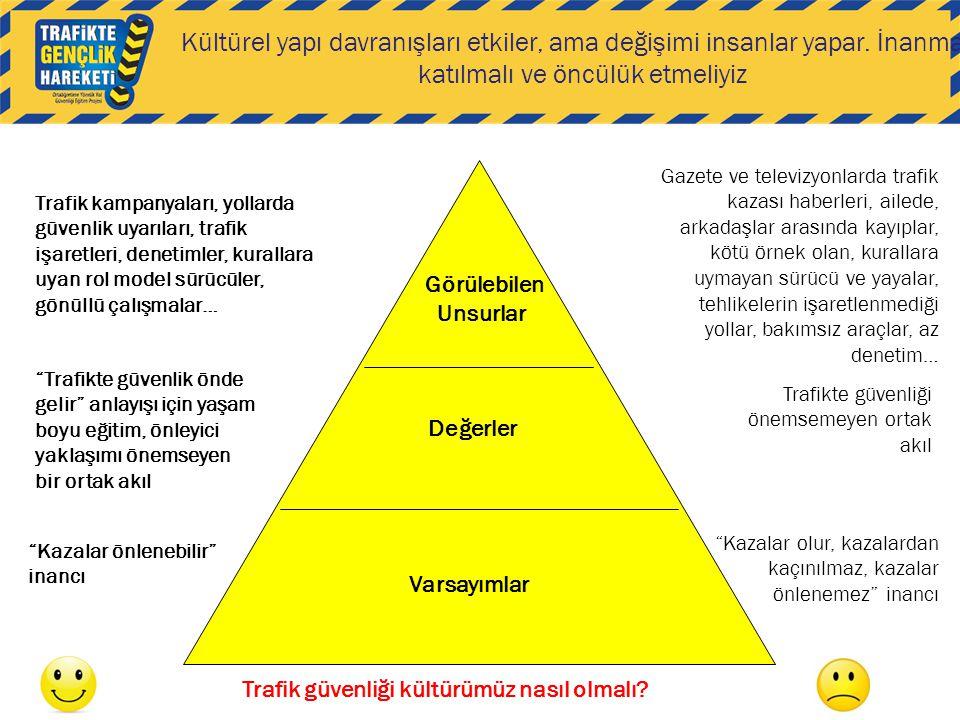 Varsayımlar Görülebilen Unsurlar Değerler Trafik kampanyaları, yollarda güvenlik uyarıları, trafik işaretleri, denetimler, kurallara uyan rol model sü