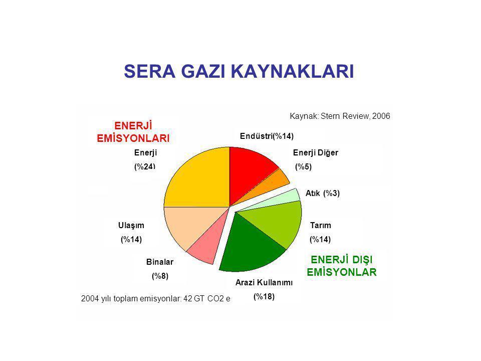 SERA GAZI KAYNAKLARI ENERJİ EMİSYONLARI ENERJİ DIŞI EMİSYONLAR Enerji (%24) Ulaşım (%14) Binalar (%8) Arazi Kullanımı (%18) Tarım (%14) Enerji Diğer (