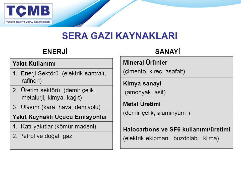SERA GAZI KAYNAKLARI Yakıt Kullanımı 1. Enerji Sektörü (elektrik santralı, rafineri) 2. Üretim sektörü (demir çelik, metalurji, kimya, kağıt) 3. Ulaşı