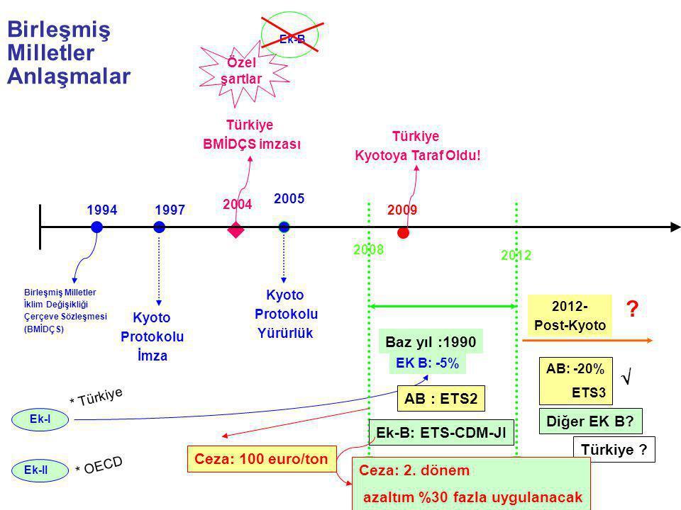 Birleşmiş Milletler Anlaşmalar Birleşmiş Milletler İklim Değişikliği Çerçeve Sözleşmesi (BMİDÇS) Kyoto Protokolu İmza Kyoto Protokolu Yürürlük 2012- P