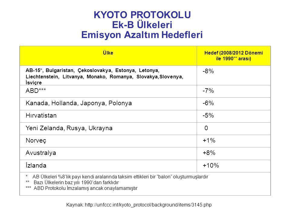 KYOTO PROTOKOLU Ek-B Ülkeleri Emisyon Azaltım Hedefleri ÜlkeHedef (2008/2012 Dönemi ile 1990** arası) AB-15*, Bulgaristan, Çekoslovakya, Estonya, Leto
