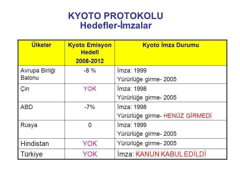 KYOTO PROTOKOLU Hedefler-İmzalar ÜlkelerKyoto Emisyon Hedefi 2008-2012 Kyoto İmza Durumu Avrupa Birliği Balonu -8 %İmza: 1999 Yürürlüğe girme- 2005 Çi