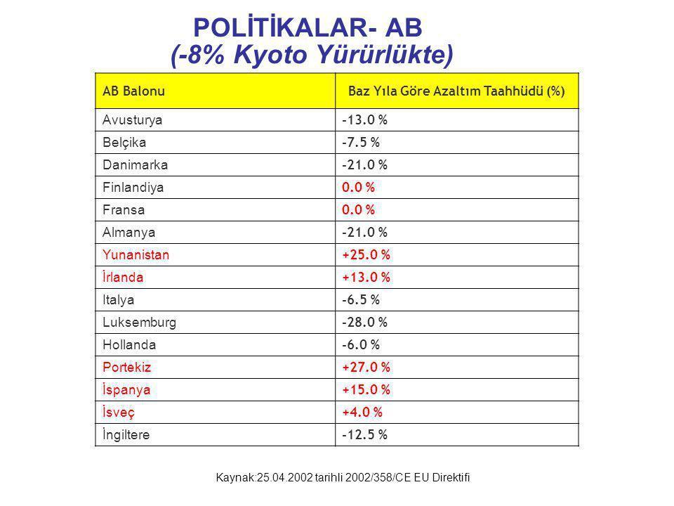 POLİTİKALAR- AB (-8% Kyoto Yürürlükte) AB BalonuBaz Yıla Göre Azaltım Taahhüdü (%) Avusturya -13.0 % Belçika -7.5 % Danimarka -21.0 % Finlandiya 0.0 %