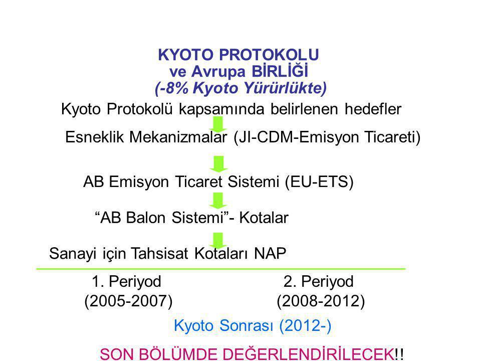KYOTO PROTOKOLU ve Avrupa BİRLİĞİ (-8% Kyoto Yürürlükte) Kyoto Sonrası (2012-) SON BÖLÜMDE DEĞERLENDİRİLECEK!! Kyoto Protokolü kapsamında belirlenen h