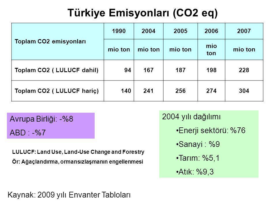 LULUCF: Land Use, Land-Use Change and Forestry Ör: Ağaçlandırma, ormansızlaşmanın engellenmesi Türkiye Emisyonları (CO2 eq) Toplam CO2 emisyonları 199