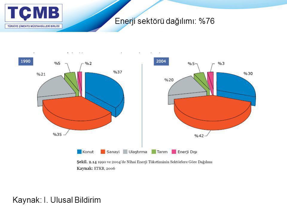 Enerji sektörü dağılımı: %76