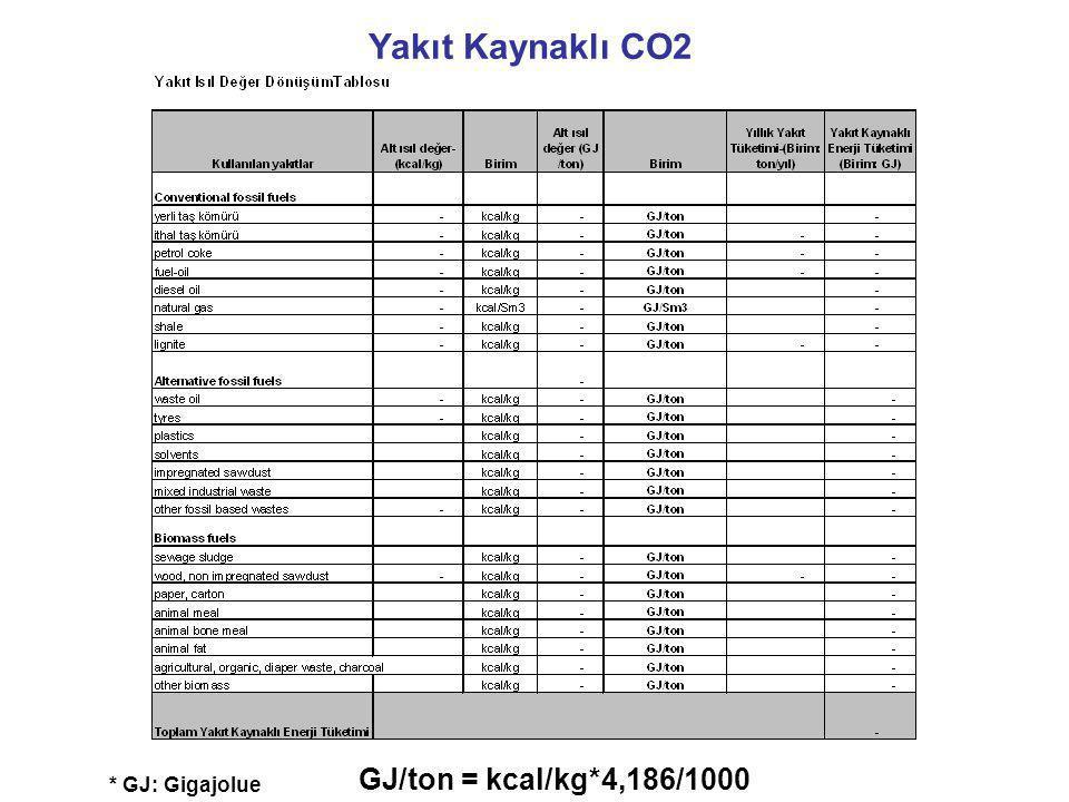 Yakıt Kaynaklı CO2 * GJ: Gigajolue GJ/ton = kcal/kg*4,186/1000