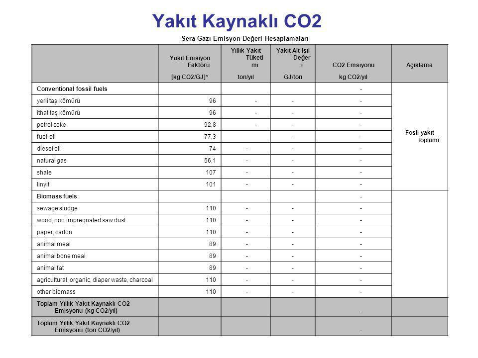Sera Gazı Emisyon Değeri Hesaplamaları Yakıt Emsiyon Faktörü Yıllık Yakıt Tüketi mi Yakıt Alt Isıl Değer iCO2 EmsiyonuAçıklama [kg CO2/GJ]*ton/yılGJ/t