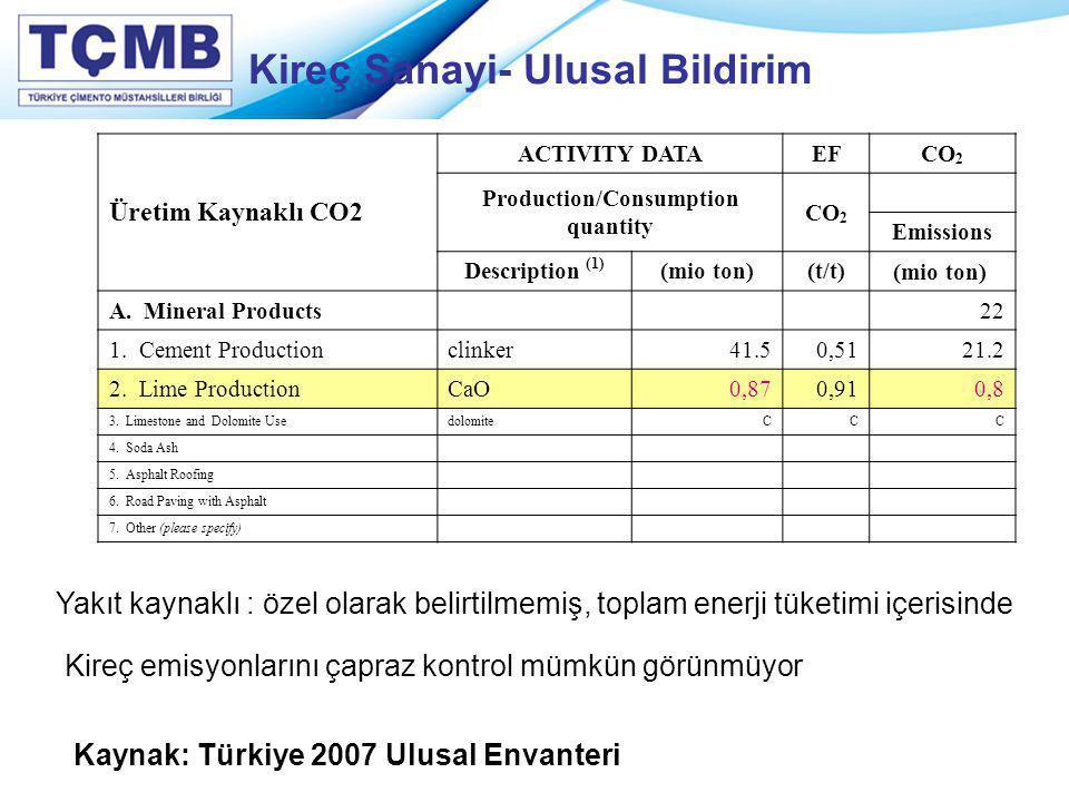 Kireç Sanayi- Ulusal Bildirim Üretim Kaynaklı CO2 ACTIVITY DATAEFCO 2 Production/Consumption quantity CO 2 Emissions Description (1) (mio ton)(t/t) (m