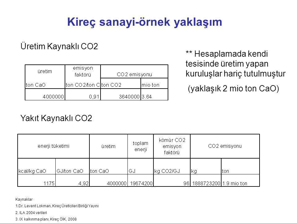 Kireç sanayi-örnek yaklaşım Kaynaklar 1.Dr. Levent Lokman, Kireç Üreticileri Birliği Yayını 2. ILA 2004 verileri 3. IX kalkınma planı, Kireç ÖİK, 2008