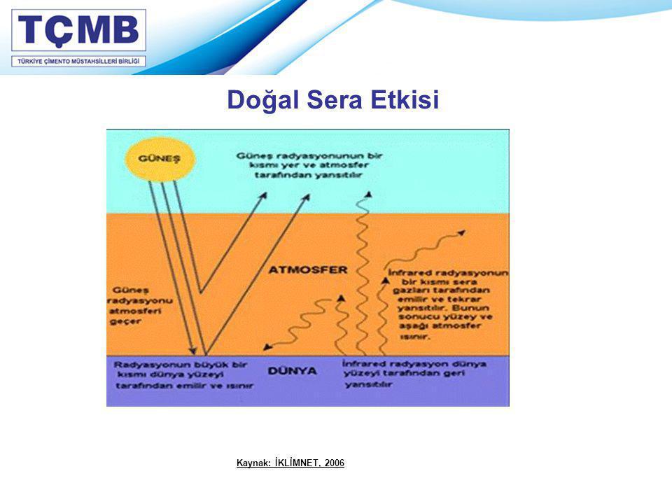 Doğal Sera Etkisi Kaynak: İKLİMNET, 2006