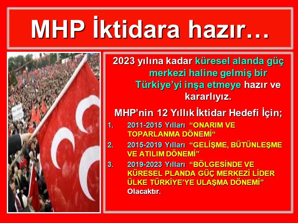 MHP İktidara hazır… 2023 yılına kadar küresel alanda güç merkezi haline gelmiş bir Türkiye'yi inşa etmeye hazır ve kararlıyız.