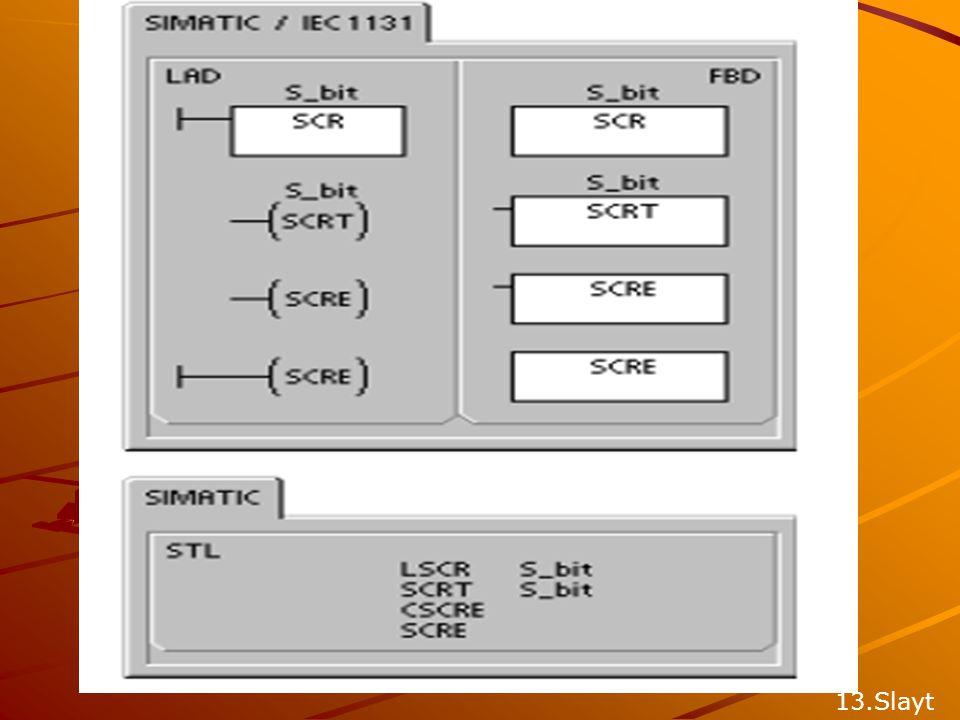 Sınırlamalar SCR'leri kullanırken aşağıdaki sınırlamalara dikkat ediniz: ‰ Aynı S bitini farklı program parçasında kullanamazsınız. Örneğin, S0.1'i an