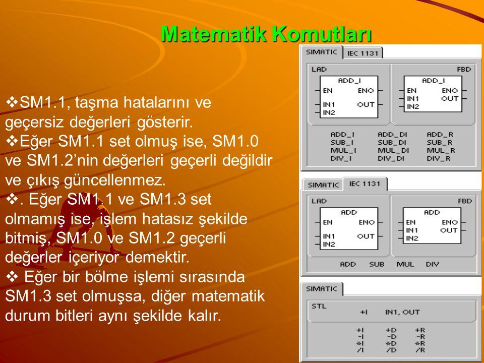 Etkilenen özel hafıza bitleri Bu bitler bir saykıl boyunca bir olur. ‰ SM1.0 (işlem sonucu sıfır ise) ‰ SM1.1 (taşma, işlem sırasında geçersiz değer o