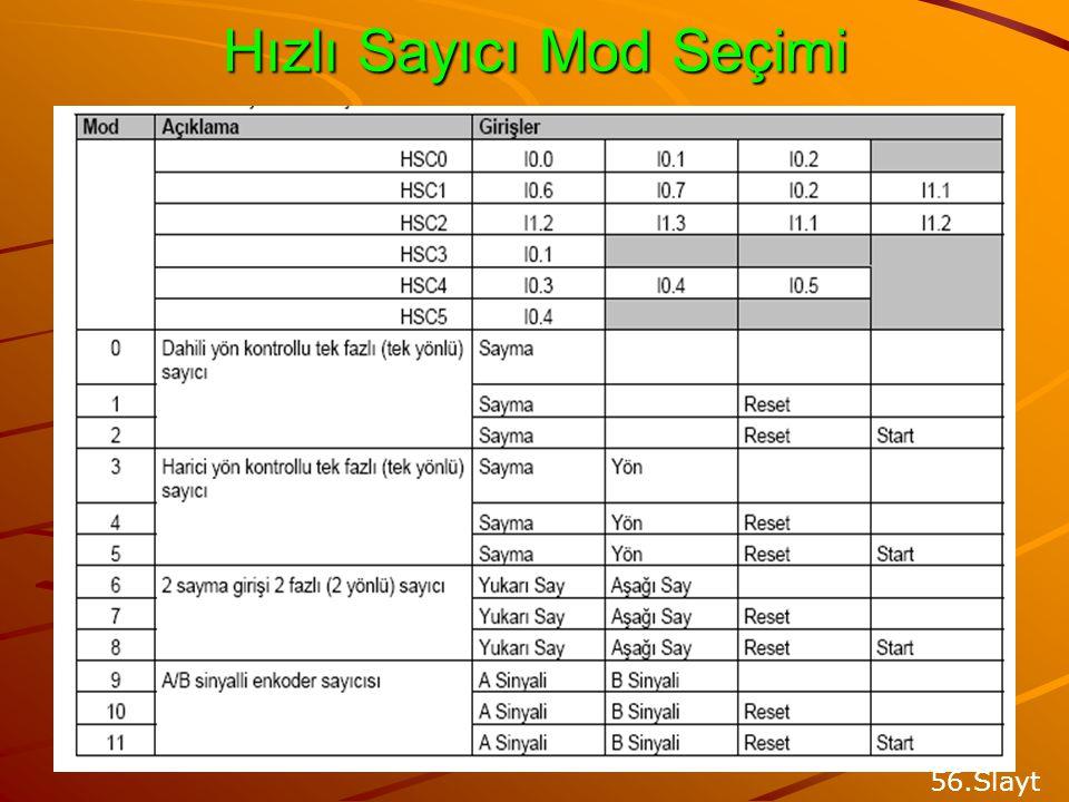 HIZLI SAYICILAR Hızlı sayıcılar, S7-200 tarama hızıyla ölçülemeyecek kadar hızlı olan darbelerin sayılması için kullanılır. Maksimum sayma frekansı S7