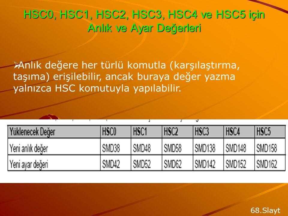 HSC0, HSC1, HSC2, HSC3, HSC4 ve HSC5 için Kontrol Bitleri 68.Slayt