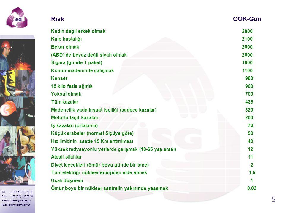6 Tel: +90 (312) 215 50 21 Faks: +90 (312) 215 50 28 e-posta: isggm@csgb.gov.tr http://isggm.calisma.gov.tr Risk algılama Zaman RİSK .