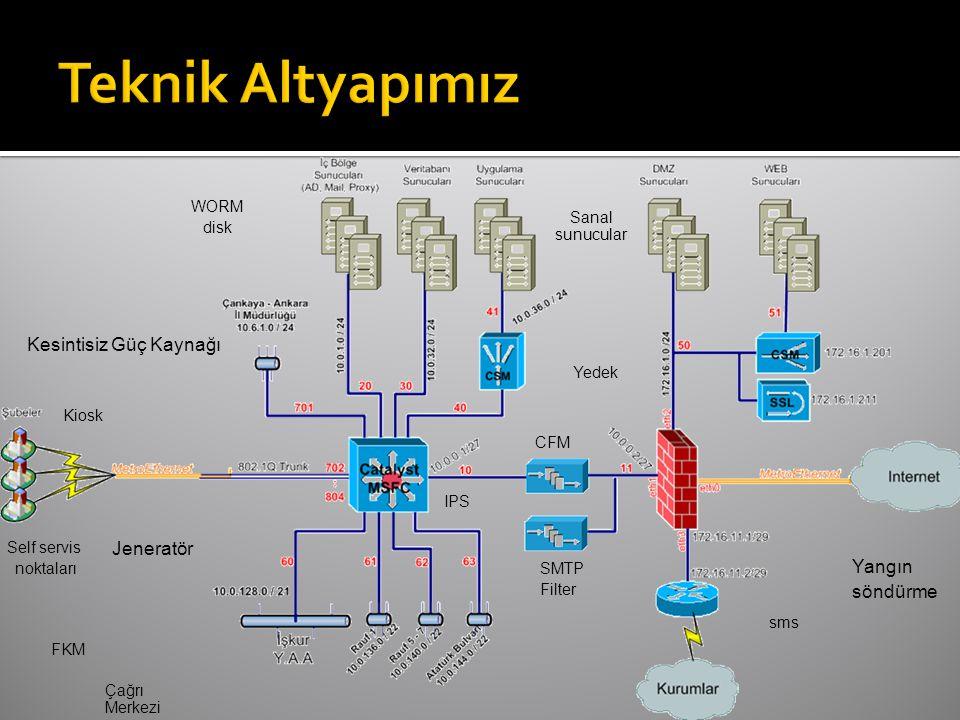 sms FKM Jeneratör Kesintisiz Güç Kaynağı Yangın söndürme WORM disk Yedek Self servis noktaları IPS CFM SMTP Filter Çağrı Merkezi Sanal sunucular Kiosk