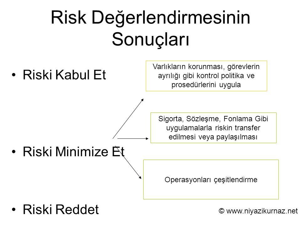 Risk Değerlendirmesinin Sonuçları Riski Kabul Et Riski Minimize Et Riski Reddet Varlıkların korunması, görevlerin ayrılığı gibi kontrol politika ve pr