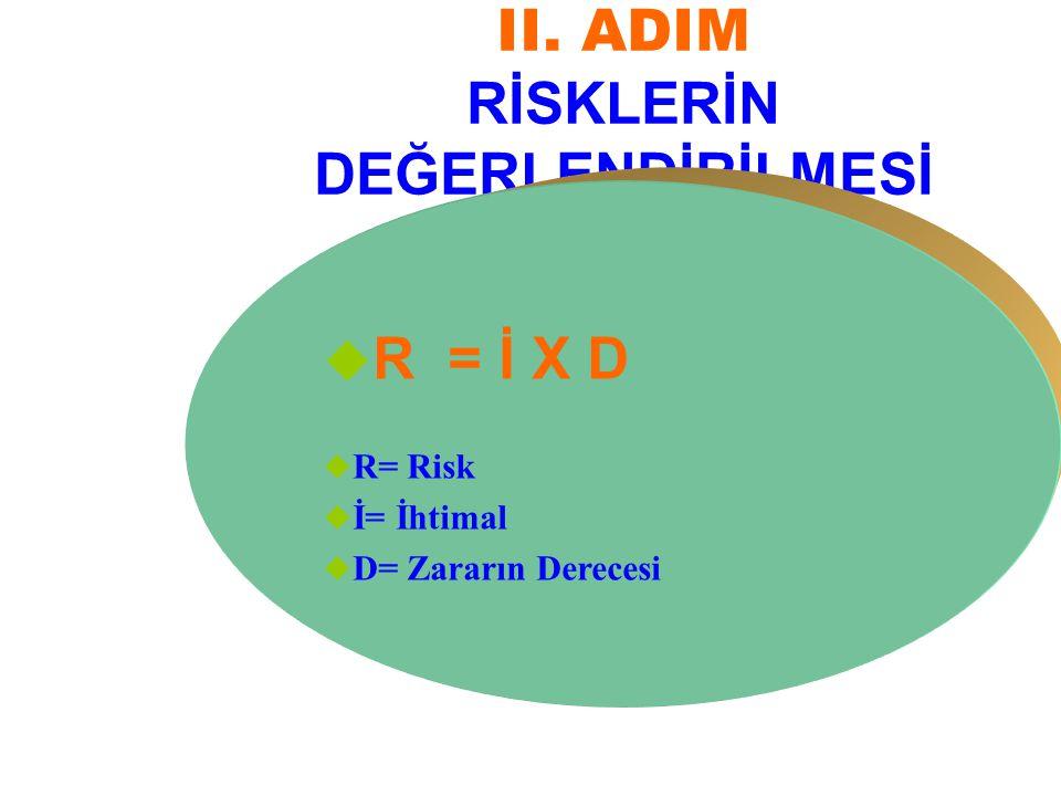 II. ADIM RİSKLERİN DEĞERLENDİRİLMESİ  R = İ X D  R= Risk  İ= İhtimal  D= Zararın Derecesi